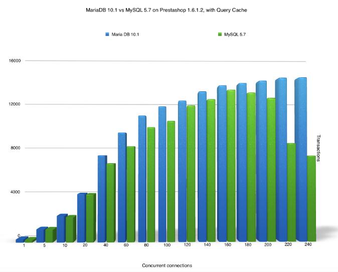 mariadb10-vs-mysql-57
